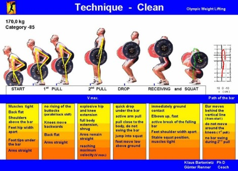 Weightlifting-Technique-Poster-Clean